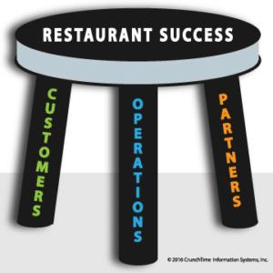 the three legs of restaurant management software