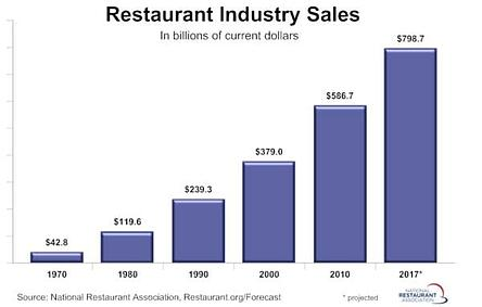 why scaling restaurant chains is important